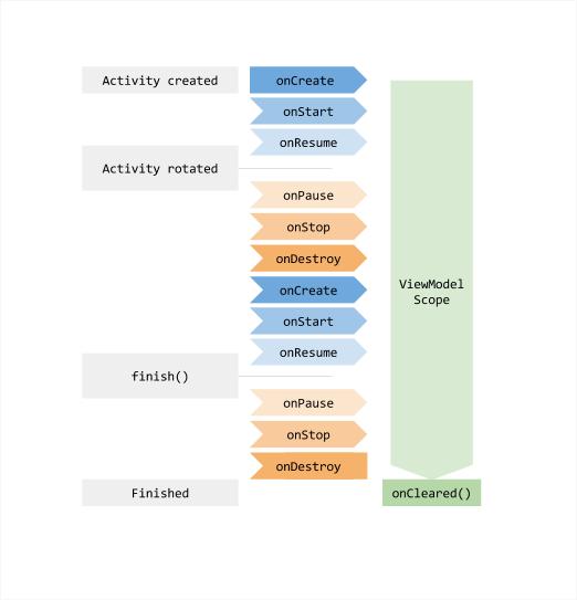 说明 ViewModel 随着 Activity 状态的改变而经历的生命周期。