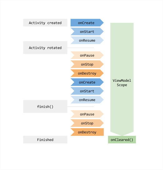 Illustrates the lifecycle of a ViewModel as an activity changes state.