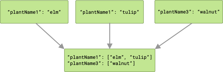 3 つの処理が、チェーンの次の処理に出力を渡している図。この場合、2 つの処理が同じキーで出力を生成します。次の処理には、キーごとに 1 つずつ計 2 つの配列が渡されます。配列の 1 つには、2 つのメンバーが含まれています。これは、このキーを持つ出力が 2 つあったためです。