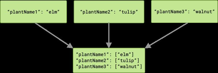 此图显示了三个作业将不同的输出传递给链中的下一个作业。有三个数组传递到下一个作业,每个输出键对应一个数组。每个数组都有一个成员。