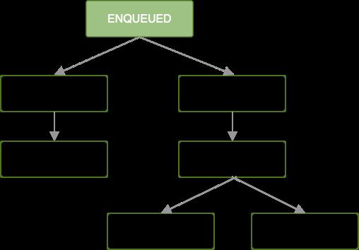 Diagram yang menampilkan rantai pekerjaan. Tugas pertama dalam antrean; semua tugas yang berurutan diblokir hingga tugas pertama selesai.