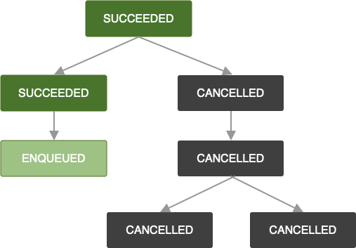 Diagram yang menampilkan rantai pekerjaan. Satu tugas telah dibatalkan. Akibatnya, semua tugas setelahnya dalam rantai juga dibatalkan.