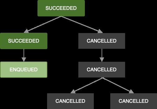 処理チェーンを示す図。1 つの処理がキャンセルされました。その結果、チェーン内のすべての後続処理もキャンセルされます。