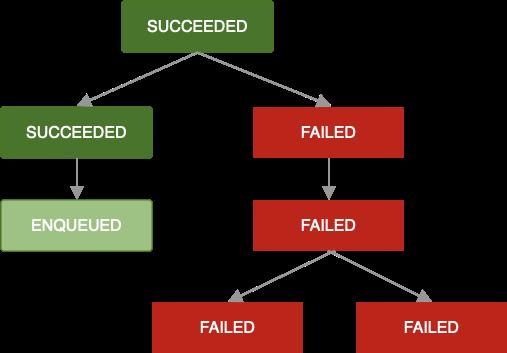 処理チェーンを示す図。1 つの処理が失敗し、再試行できません。その結果、チェーン内のすべての後続処理も失敗します。