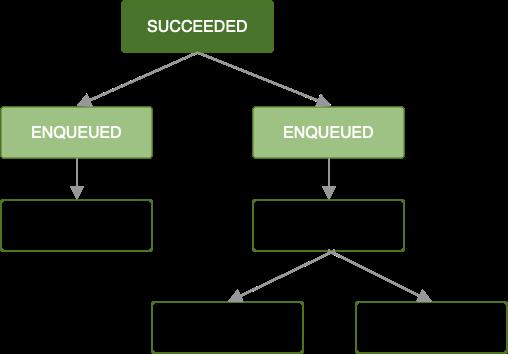 Diagram yang menampilkan rantai pekerjaan. Tugas pertama telah berhasil, dan dua berikutnya langsung diantrekan. Pekerjaan yang tersisa diblokir sebelum pekerjaan selesai.