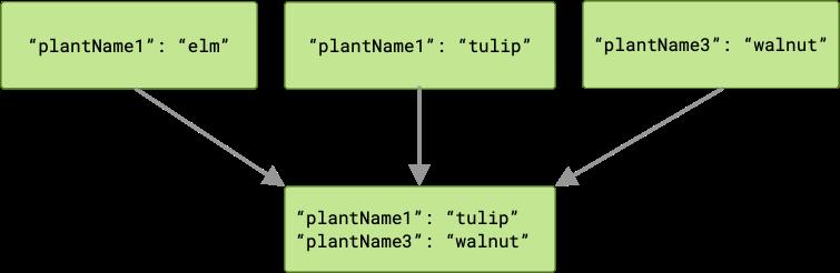Diagram yang menunjukkan tiga tugas yang meneruskan output ke tugas berikutnya di rantai tersebut. Dalam hal ini, dua dari tugas tersebut menghasilkan output dengan kunci yang sama. Hasilnya, tugas berikutnya menerima dua key/value pair, dengan salah satu output yang saling bertentangan akan hilang.
