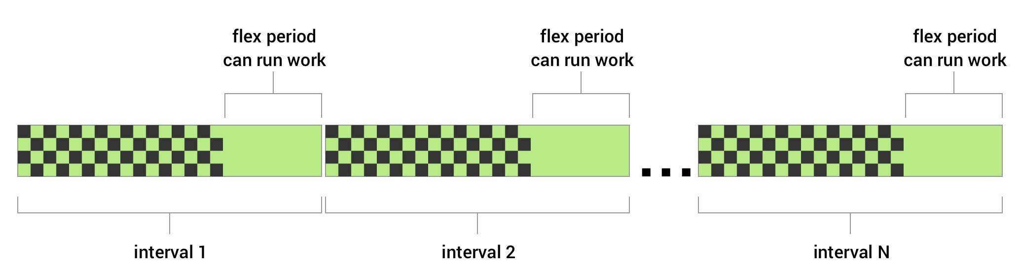 Anda dapat menyetel interval fleksibel untuk tugas berkala. Anda menentukan interval pengulangan, dan interval fleksibel yang menentukan jumlah waktu tertentu di akhir interval pengulangan. WorkManager mencoba menjalankan pekerjaan Anda pada waktu tertentu selama interval flex pada setiap siklus.