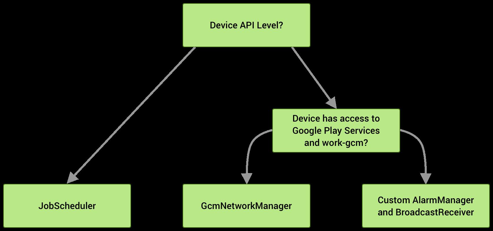 Se o dispositivo estiver executando API de nível 23 ou mais recente, o JobScheduler será usado. Nos níveis 14 a 22 da API, o GcmNetworkManager será escolhido, se estiver disponível. Caso contrário, uma implementação personalizada do AlarmManager e do BroadcastReceiver será usada como substituta.