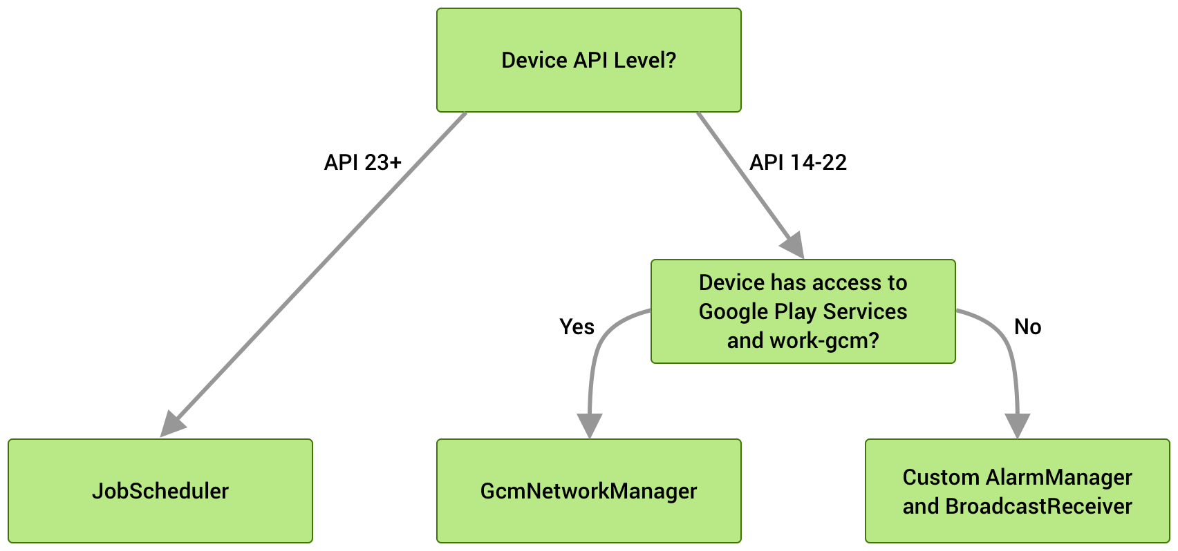 如果设备在 API 级别 23 或更高级别上运行,系统会使用 JobScheduler。在 API 级别 14-22 上,系统会使用 GcmNetworkManager(如果可用),否则会使用自定义 AlarmManager 和 BroadcastReciever 实现作为备用。