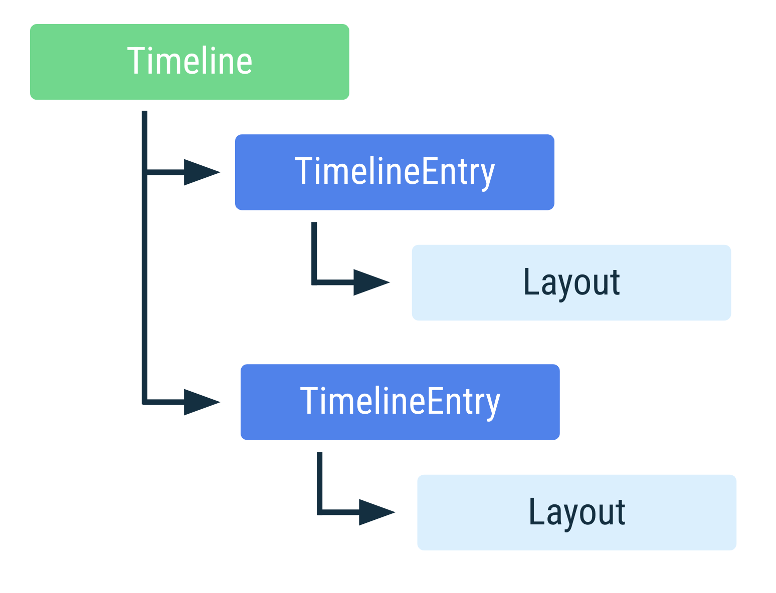Diagram of Tile timeline