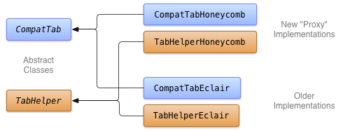 Class diagram of abstract base classes and version-specific implementations.