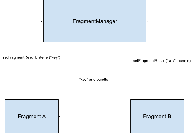 fragment b sends data to fragment a using a fragment manager