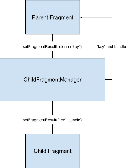 a child fragment can use fragment manager to send a result to             its parent