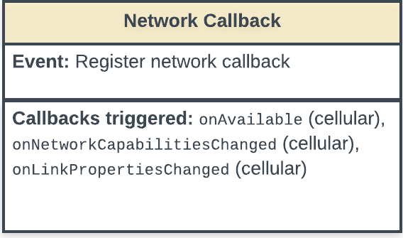 State diagram showing the register network callback event and the callbacks triggered by the event