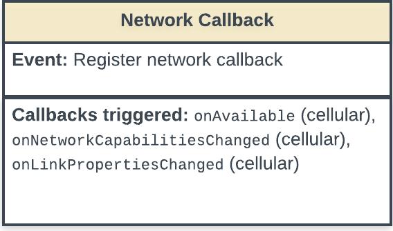 Diagrama de estado que muestra el evento de devolución de llamada para registrar una red y las devoluciones de llamada que activa el evento