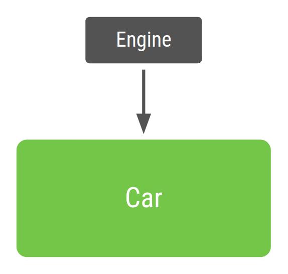 依存関係インジェクションを使用する Car クラス
