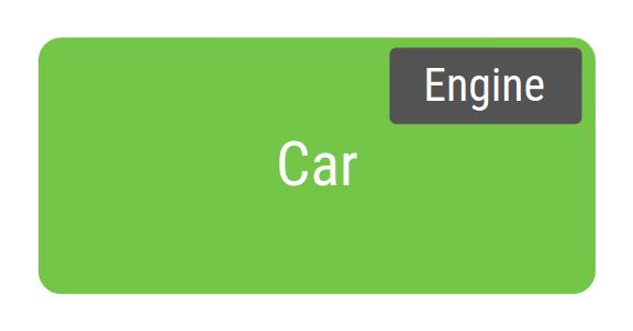 不使用依赖项注入的 Car 类