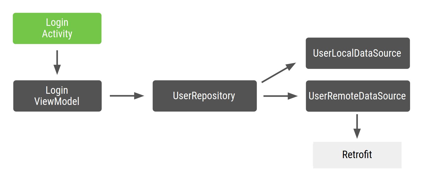 LoginActivity depende de LoginViewModel, que, a su vez, depende de UserRepository, y este depende de UserLocalDataSource y UserRemoteDataSource, los cuales dependen de Retrofit.