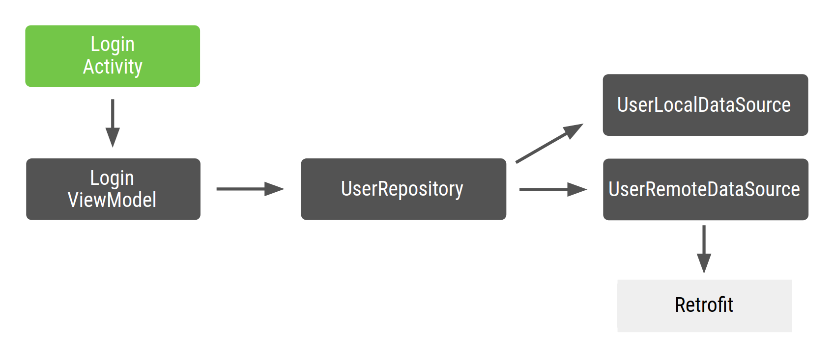 LoginActivity 依赖于 LoginViewModel,LoginViewModel 依赖于 UserRepository,UserRepository 依赖于 UserLocalDataSource 和 UserRemoteDataSource,而 UserRemoteDataSource 又依赖于 Retrofit。