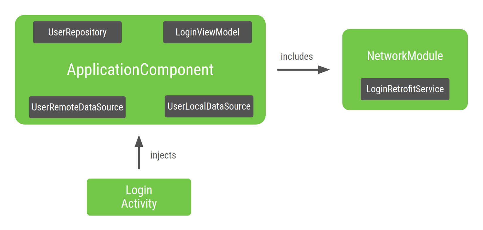LoginActivity 依赖图的示意图