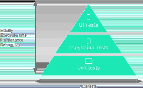 Piramida berisi tiga lapisan