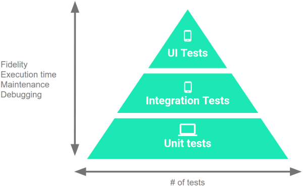 Una pirámide con tres capas