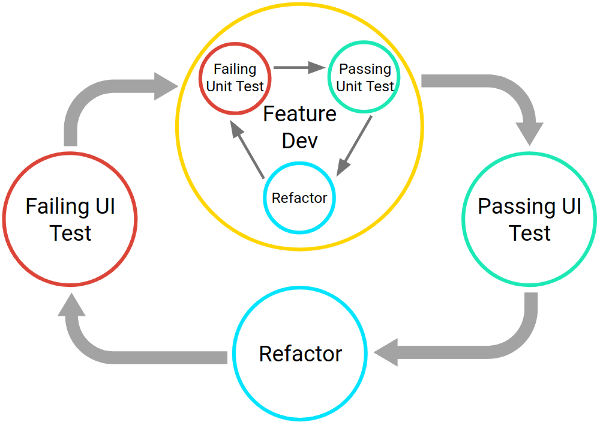 テスト開発サイクルは、エラーを発生させる単体テストの作成、テストに合格するコードの作成、そしてリファクタリングで構成されます。機能の開発サイクル全体が、より大きな UI ベースサイクル内の 1 つのステップとに位置づけられます。