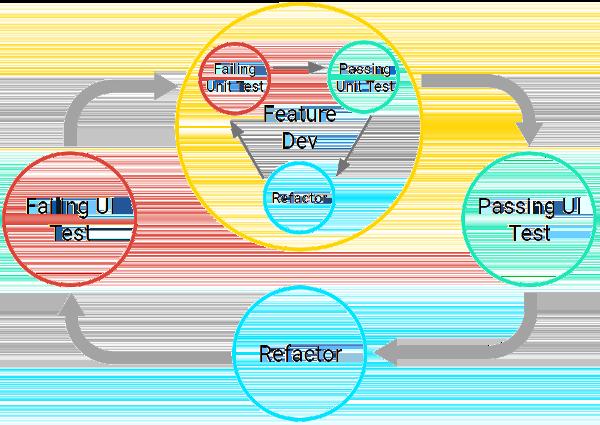 O ciclo de desenvolvimento dos testes consiste em programar um teste de unidade com falha, programar o código para transmissão e depois refatorar. Todo o ciclo de desenvolvimento de recursos existe dentro de uma etapa de um ciclo maior baseado em IU.