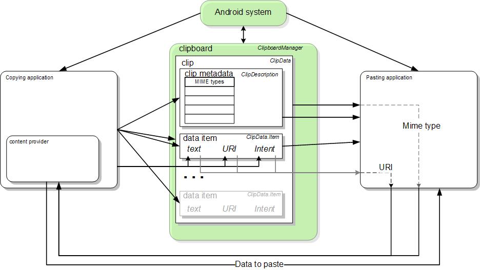 コピー&ペースト フレームワークのブロック図
