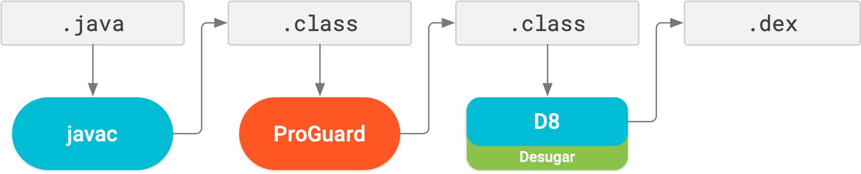 在 R8 之前,ProGuard 是一个与 dex 和脱糖不同的编译步骤。