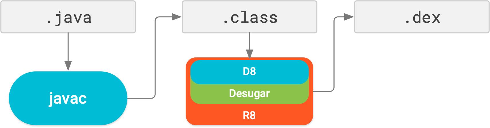 R8에서는 디슈가링, 축소, 난독화, 최적화 및 덱싱이 모두 하나의 컴파일 단계에서 실행됩니다.