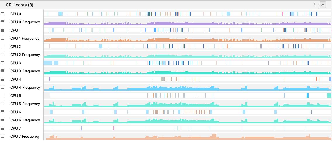 Frequência da CPU de rastreamento do sistema