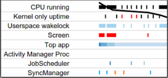 Battery Historian 时间轴(大约从早上 6:50 到 7:20)的特写图。