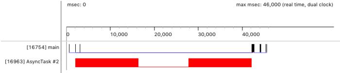 Figura 4. Linha do tempo do Traceview que mostra o trabalho que está sendo executado em uma linha de execução de worker.