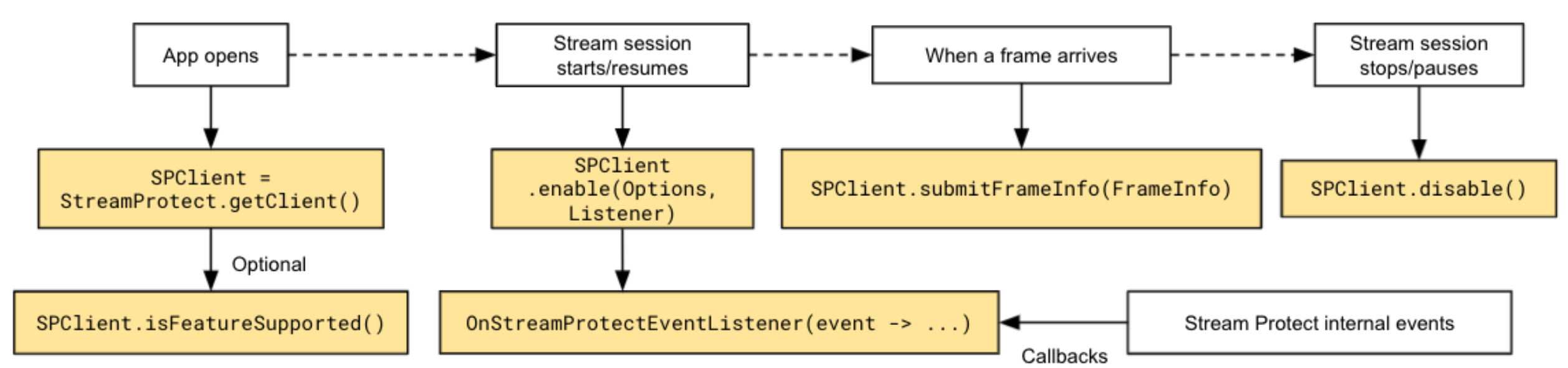 An example workflow perceived by the client application.