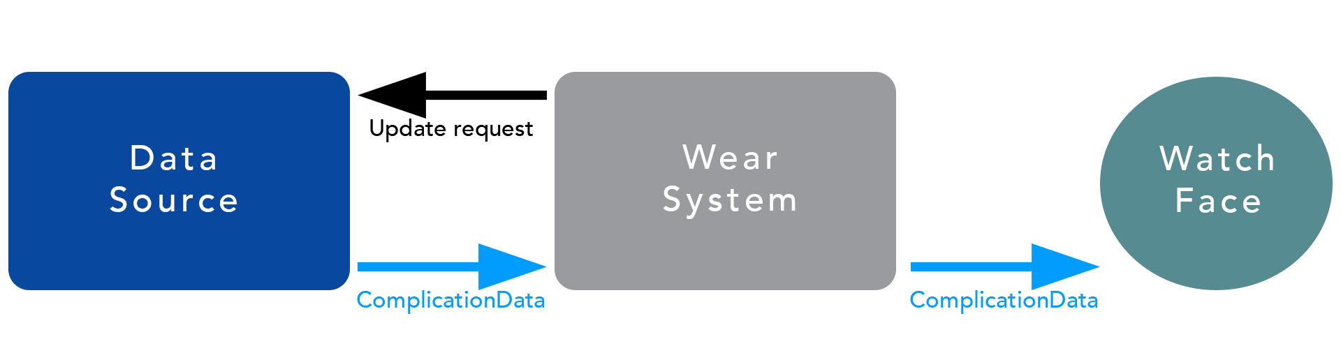 复杂功能数据流