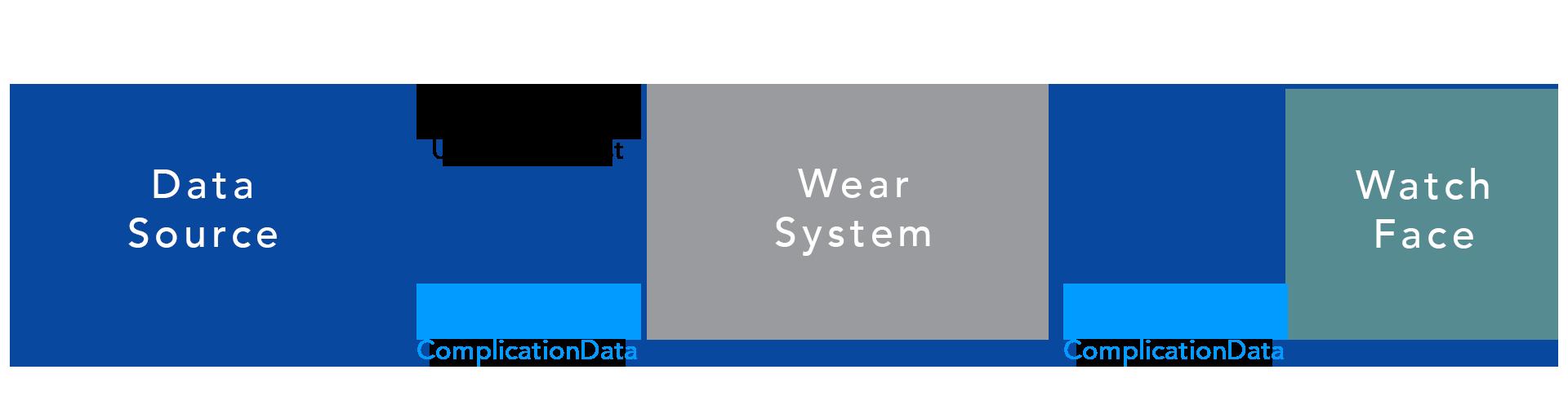 ウォッチフェイスの追加機能のデータフロー